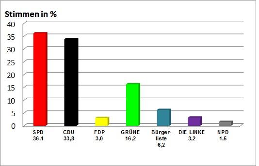 Kreistagswahl 2011