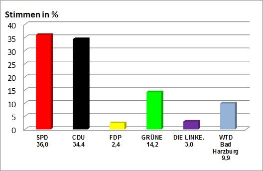 Gemeinderatswahl  2011