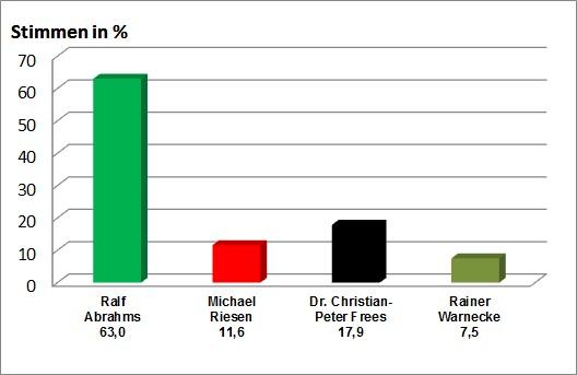 Bürgermeisterwahl 2011