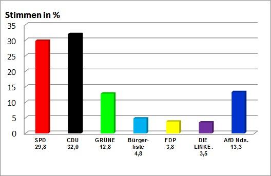 Kreistagswahl 2016