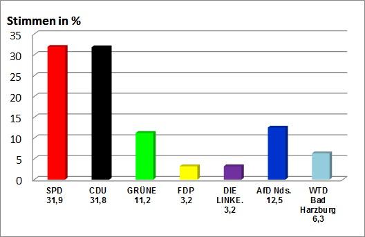 Gemeinderatswahlen 2016